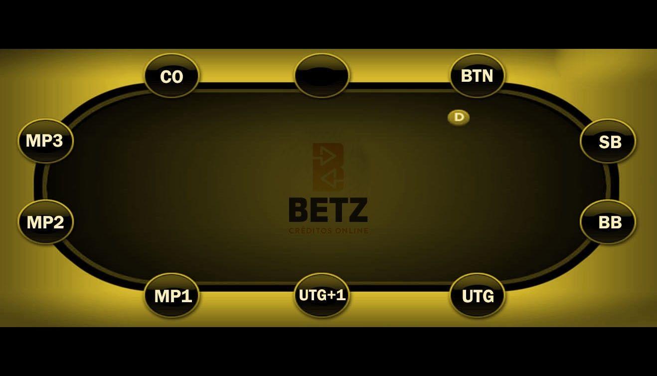 Posição Mesa de Poker